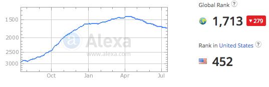 Alexa Data